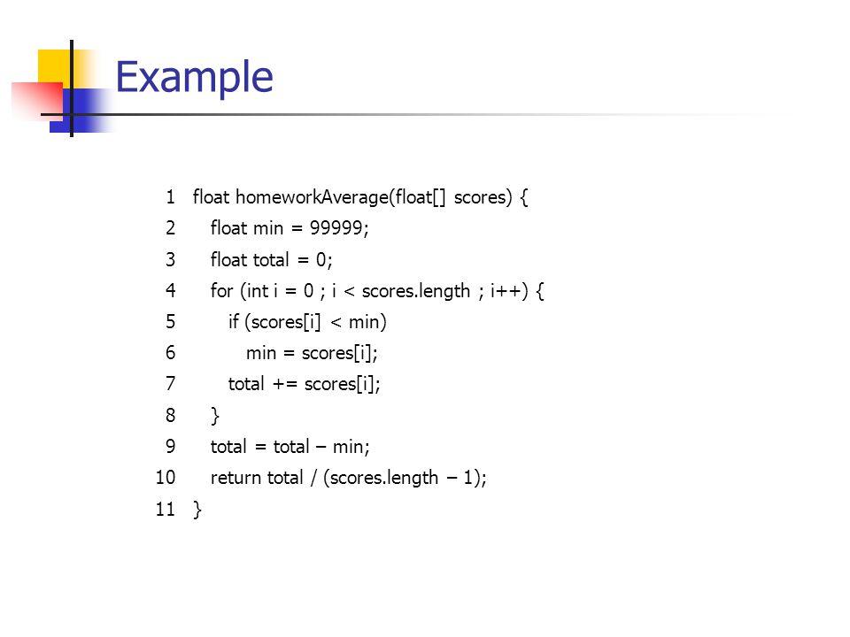 Example 1float homeworkAverage(float[] scores) { 2 float min = 99999; 3 float total = 0; 4 for (int i = 0 ; i < scores.length ; i++) { 5 if (scores[i] < min) 6 min = scores[i]; 7 total += scores[i]; 8 } 9 total = total – min; 10 return total / (scores.length – 1); 11}