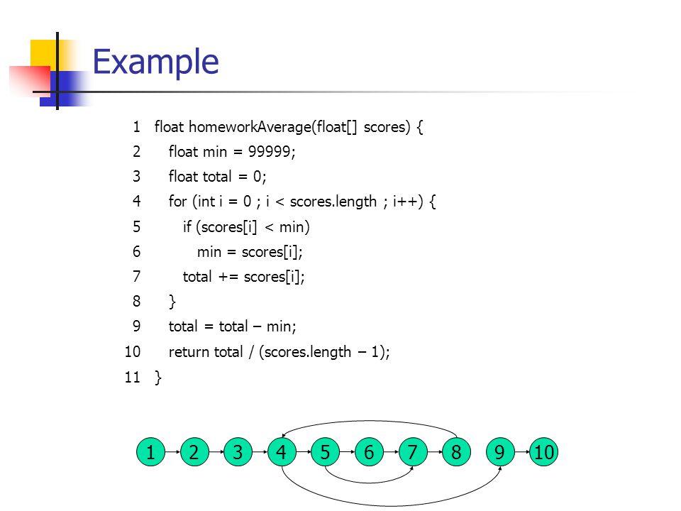 Example 1float homeworkAverage(float[] scores) { 2 float min = 99999; 3 float total = 0; 4 for (int i = 0 ; i < scores.length ; i++) { 5 if (scores[i] < min) 6 min = scores[i]; 7 total += scores[i]; 8 } 9 total = total – min; 10 return total / (scores.length – 1); 11} 137 824569 10