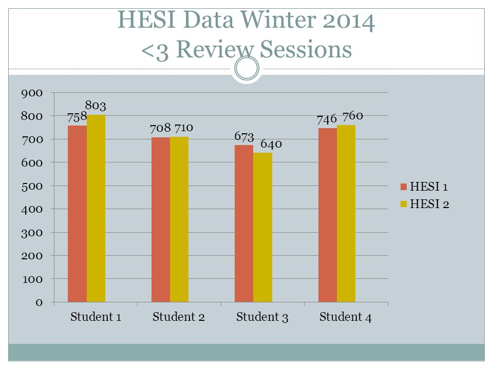 HESI Data Winter 2014 <3 Review Sessions