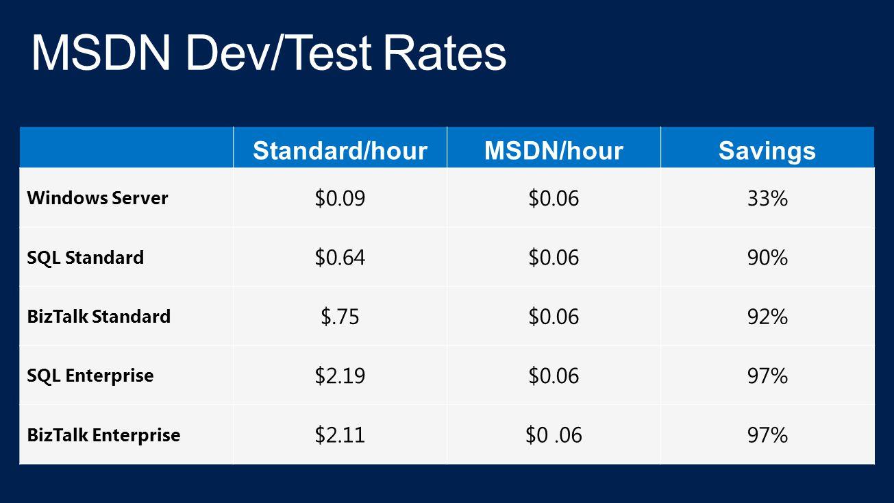 Standard/hourMSDN/hourSavings Windows Server $0.09$0.0633% SQL Standard $0.64$0.0690% BizTalk Standard $.75$0.0692% SQL Enterprise $2.19$0.0697% BizTalk Enterprise $2.11$0.0697%