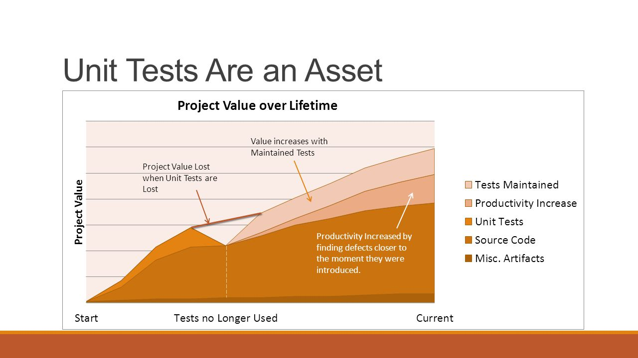 Unit Tests Are an Asset Project Value Lost when Unit Tests are Lost Value increases with Maintained Tests Productivity Increased by finding defects cl