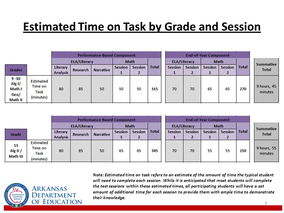 Estimated Time on Task by Grade and Session 8 Note: Estimated time on task refers to an estimate of the amount of time the typical student will need to complete each session.
