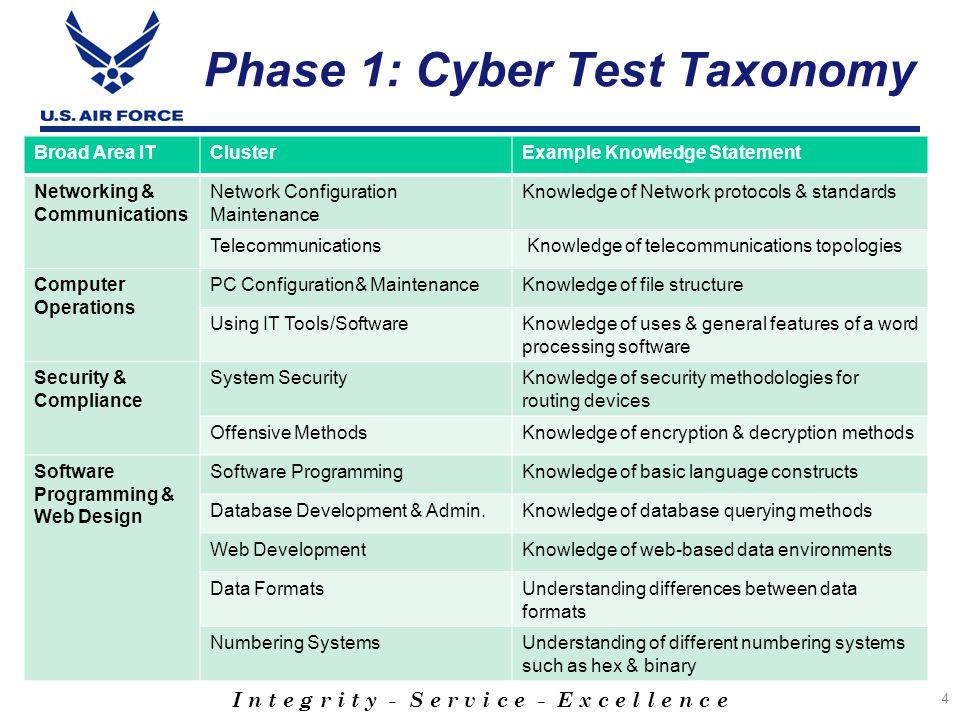 I n t e g r i t y - S e r v i c e - E x c e l l e n c e Phase II: Incremental Validity Observed & Corrected for Range Restriction Occupation/Course AFQT corrected AFQT + EI corrected AFQT + Cyber/IT corrected AFQT + Cyber/IT observed Cyber/IT observed & corrected nr RΔR R R rr AF - 1N4X1 Network Intel79.609.621.012.611.002.247.002.