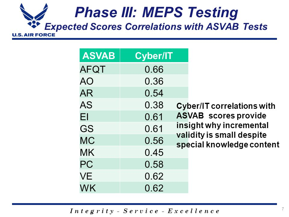 I n t e g r i t y - S e r v i c e - E x c e l l e n c e Phase III: MEPS Testing Expected Scores Correlations with ASVAB Tests ASVABCyber/IT AFQT0.66 A