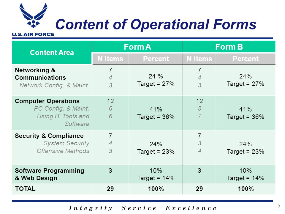 I n t e g r i t y - S e r v i c e - E x c e l l e n c e Content of Operational Forms Content Area Form AForm B N ItemsPercentN ItemsPercent Networking & Communications Network Config.