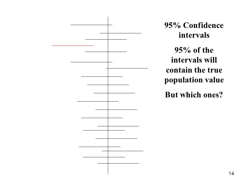 95% Confidence intervals 95% of the intervals will contain the true population value But which ones.