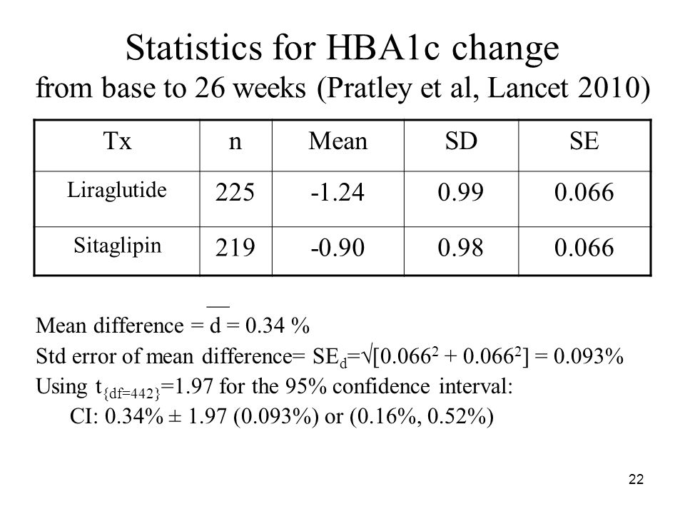 Statistics for HBA1c change from base to 26 weeks (Pratley et al, Lancet 2010) TxnMeanSDSE Liraglutide 225-1.240.990.066 Sitaglipin 219-0.900.980.066 __ Mean difference = d = 0.34 % Std error of mean difference= SE d =  [0.066 2 + 0.066 2 ] = 0.093% Using t {df=442} =1.97 for the 95% confidence interval: CI: 0.34% ± 1.97 (0.093%) or (0.16%, 0.52%) 22