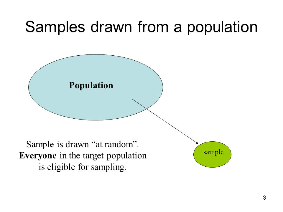 Samples drawn from a population Population sample Sample is drawn at random .