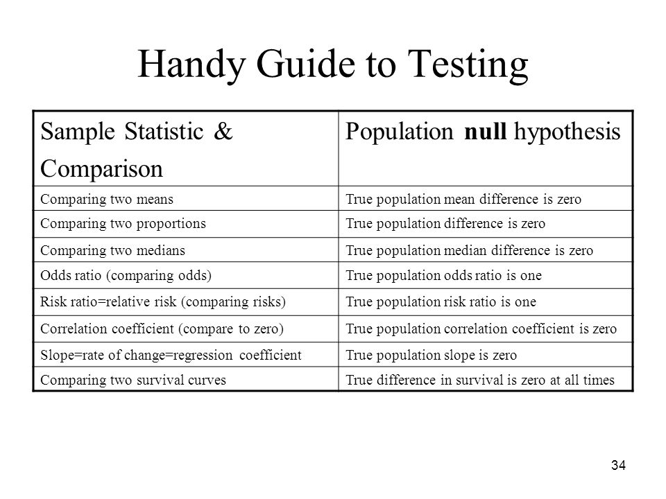 Handy Guide to Testing Sample Statistic & Comparison Population null hypothesis Comparing two meansTrue population mean difference is zero Comparing two proportionsTrue population difference is zero Comparing two mediansTrue population median difference is zero Odds ratio (comparing odds)True population odds ratio is one Risk ratio=relative risk (comparing risks)True population risk ratio is one Correlation coefficient (compare to zero)True population correlation coefficient is zero Slope=rate of change=regression coefficientTrue population slope is zero Comparing two survival curvesTrue difference in survival is zero at all times 34