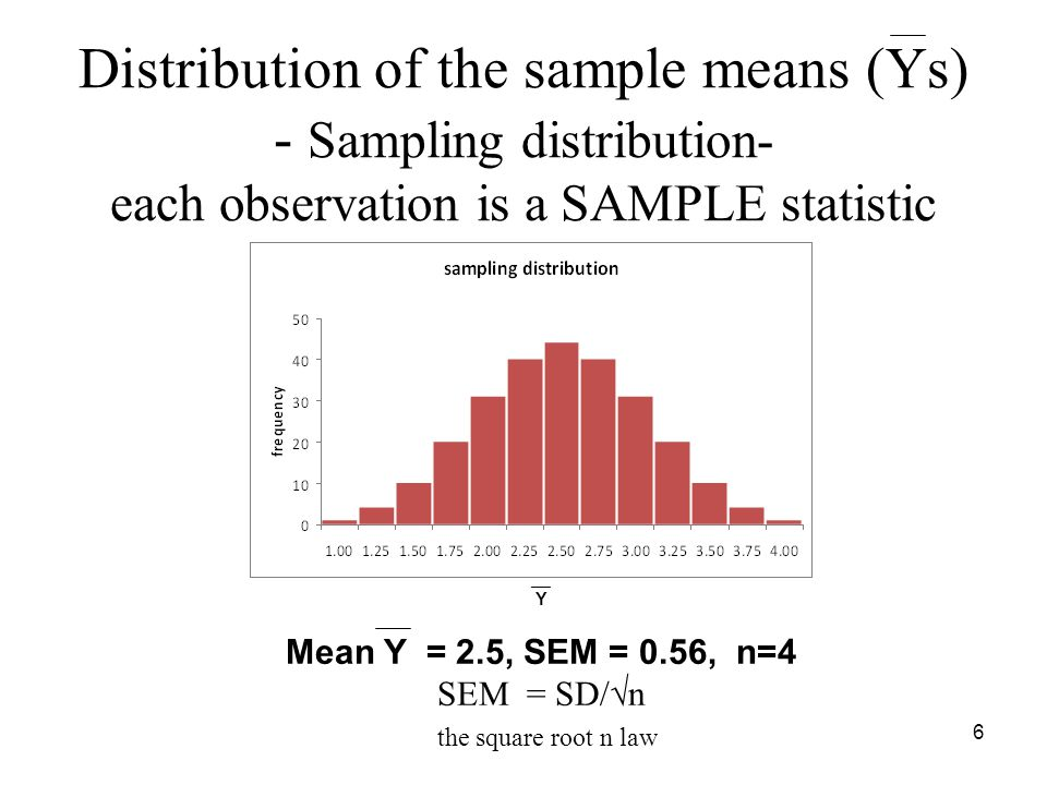 Distribution of the sample means (Ys) - Sampling distribution- each observation is a SAMPLE statistic __ Y Mean Y = 2.5, SEM = 0.56, n=4 SEM = SD/  n the square root n law 6