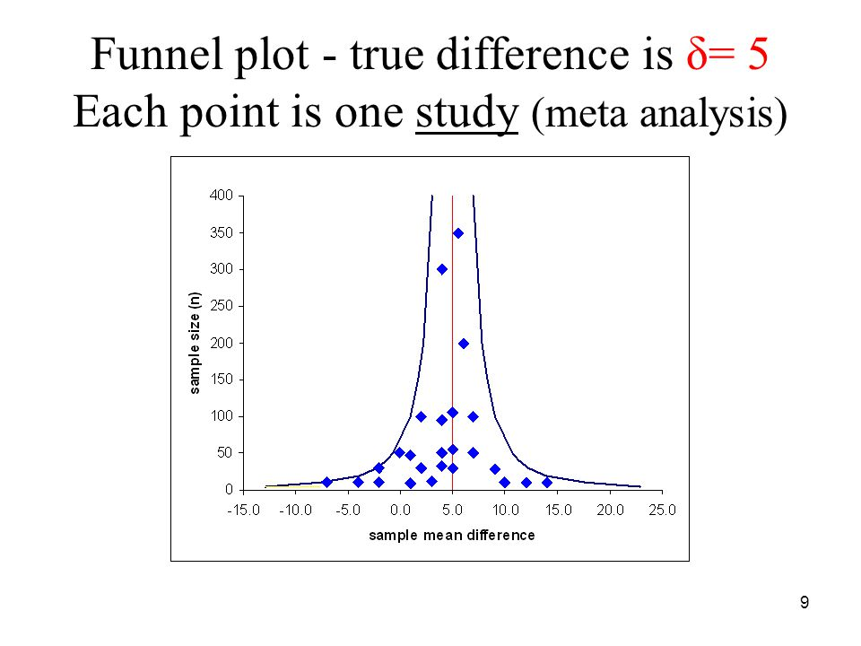 Funnel plot - true difference is δ= 5 Each point is one study (meta analysis) 9