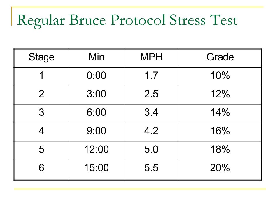 Regular Bruce Protocol Stress Test StageMinMPHGrade 10:001.710% 23:002.512% 36:003.414% 49:004.216% 512:005.018% 615:005.520%