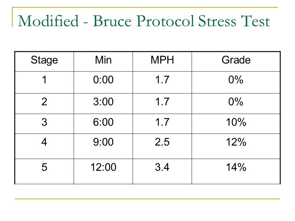 Modified - Bruce Protocol Stress Test StageMinMPHGrade 10:001.70% 23:001.70% 36:001.710% 49:002.512% 512:003.414%