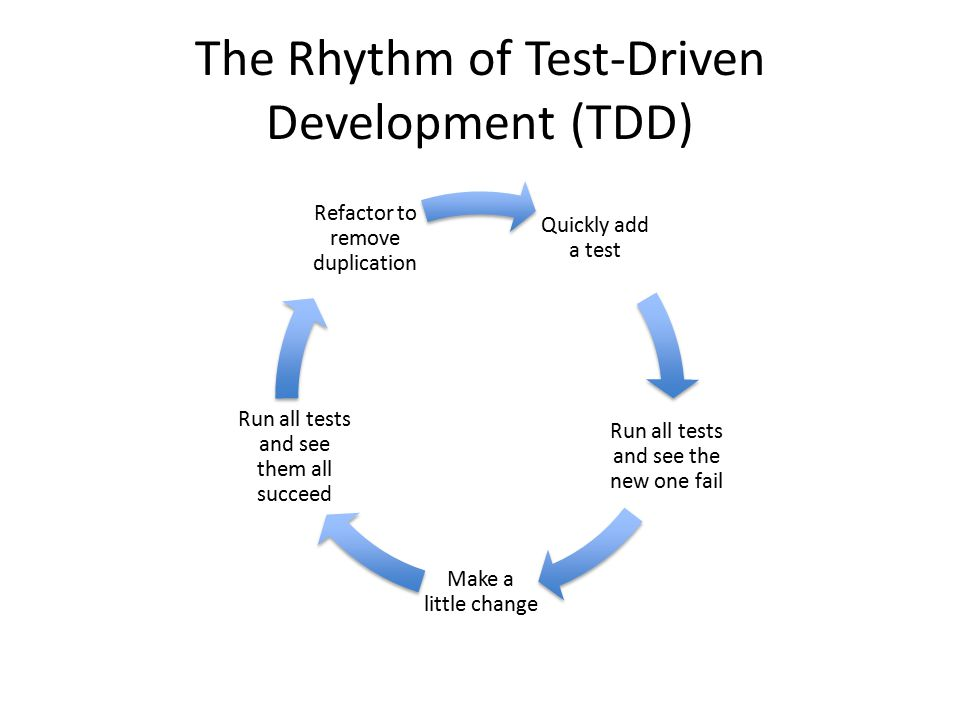 The Rhythm of Test-Driven Development (TDD) Quickly add a test Run all tests and see the new one fail Make a little change Run all tests and see them