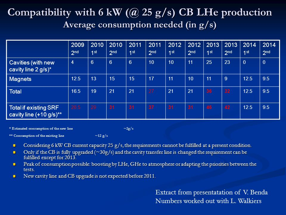 Compatibility with 6 kW (@ 25 g/s) CB LHe production Average consumption needed (in g/s) Considering 6 kW CB current capacity 25 g/s, the requirements cannot be fulfilled at a present condition.