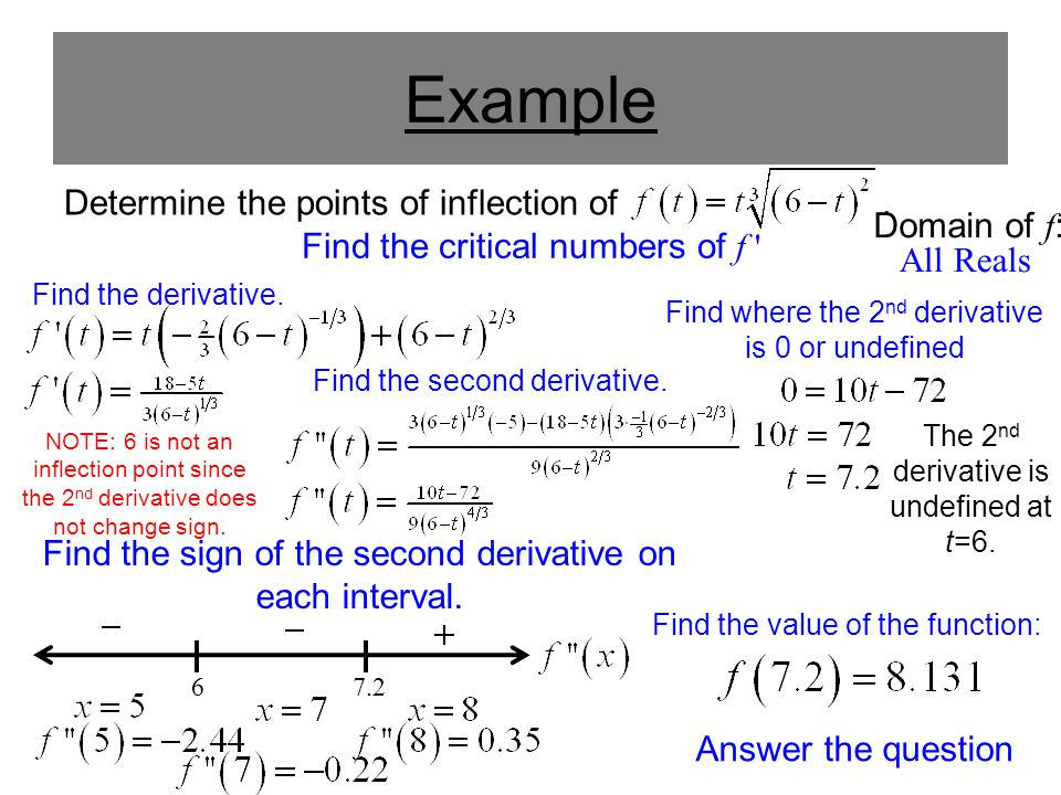 Find the value of the function: Example Determine the points of inflection of. Find the derivative. Find the critical numbers of f ' Find where the 2