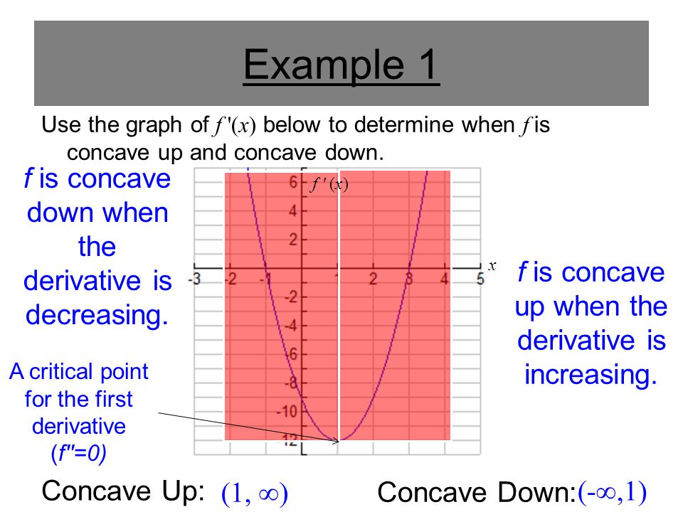 Example 1 Use the graph of f '(x) below to determine when f is concave up and concave down. (1, ∞) Concave Up: Concave Down: (-∞,1) f is concave down
