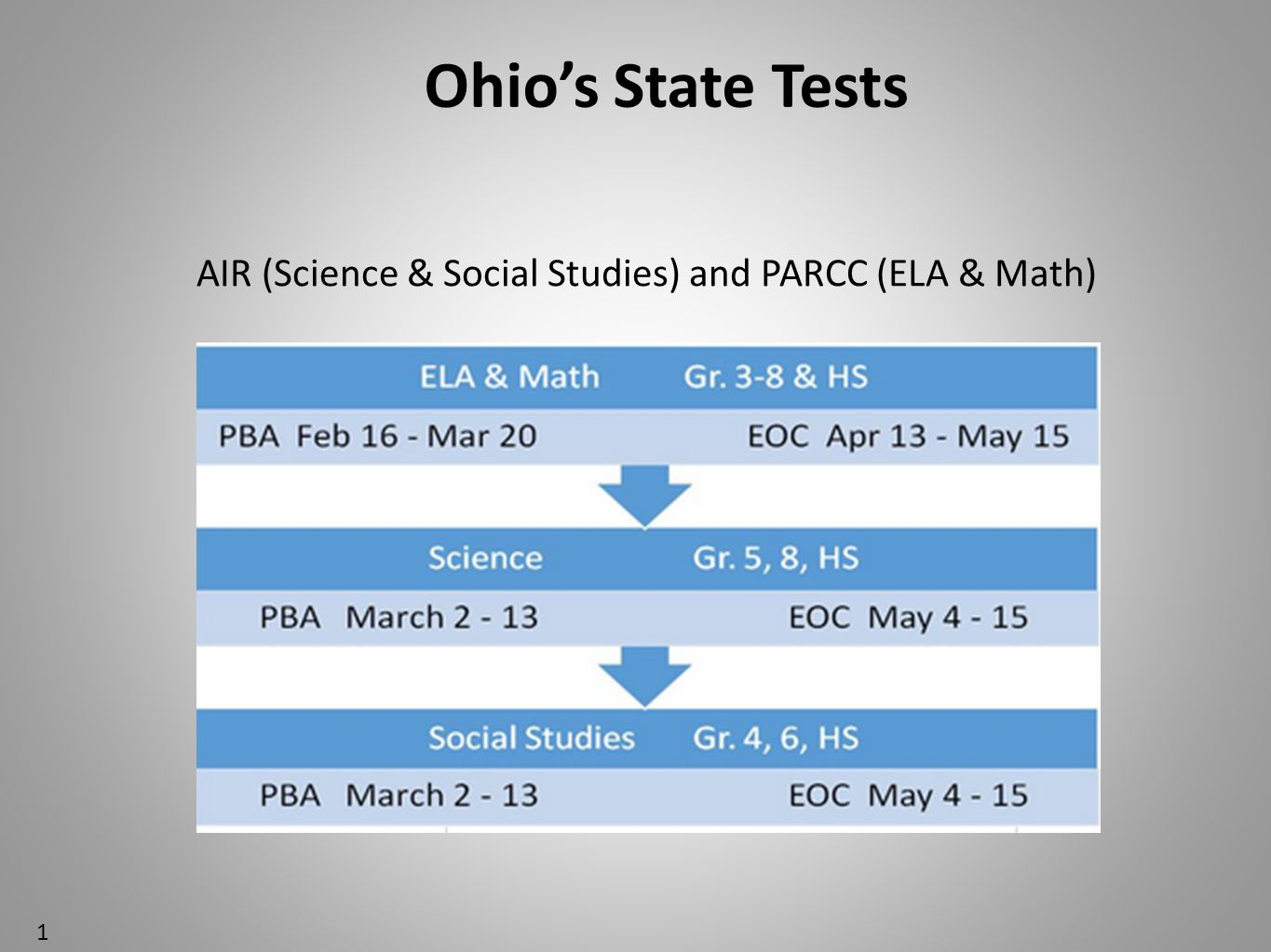 Ohio's State Tests AIR (Science & Social Studies) and PARCC (ELA & Math) 1