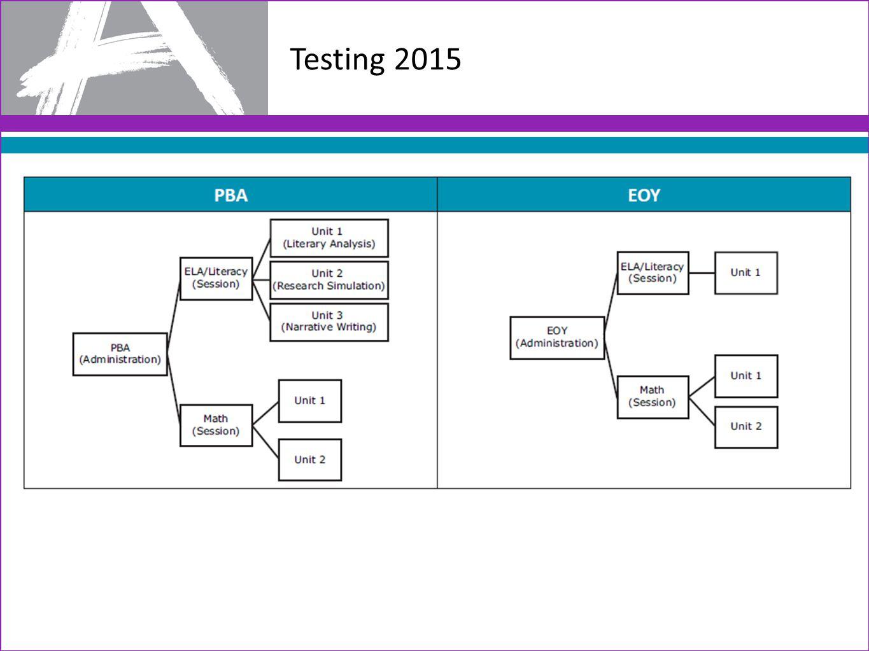 Testing 2015