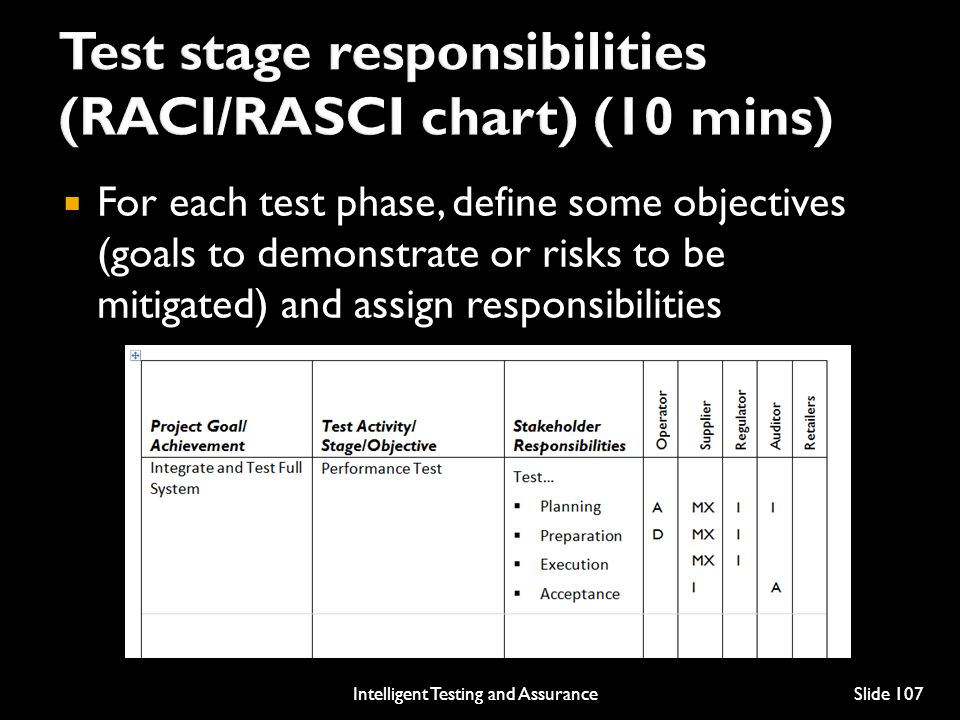 For each test phase, define some objectives (goals to demonstrate or risks to be mitigated) and assign responsibilities Intelligent Testing and AssuranceSlide 107