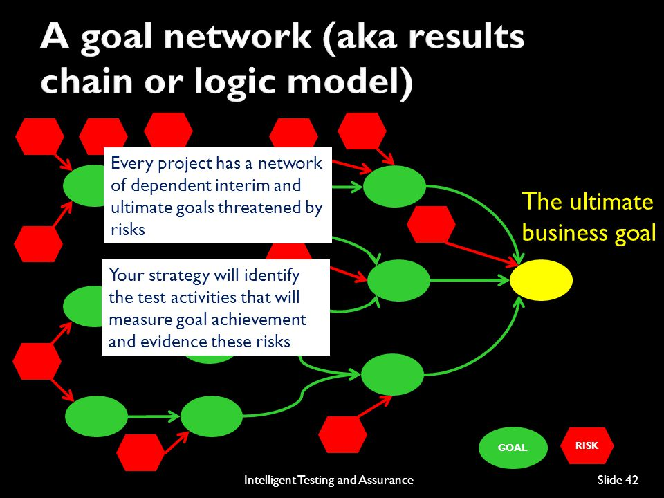 RISK GOAL Every project has a network of dependent interim and ultimate goals threatened by risks Your strategy will identify the test activities that will measure goal achievement and evidence these risks The ultimate business goal Intelligent Testing and AssuranceSlide 42