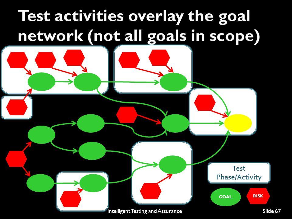 RISK GOAL Test Phase/Activity Intelligent Testing and AssuranceSlide 67