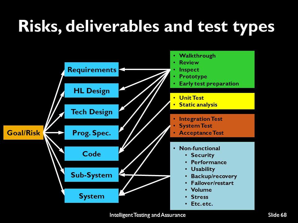 Requirements HL Design Tech Design Prog.Spec.