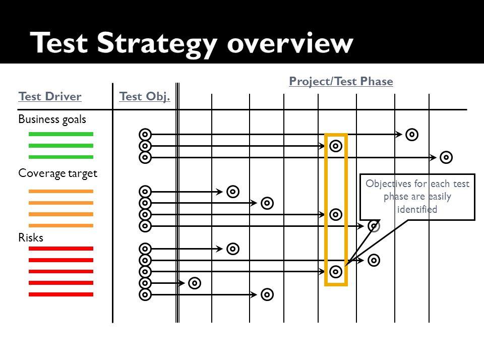 Risks Coverage target Business goals Test DriverTest Obj.
