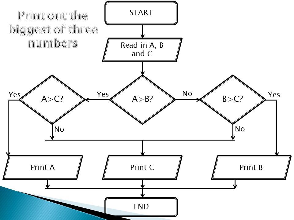 START END A>B? No Read in A, B and C Yes A>C?B>C? Print APrint CPrint B Yes No