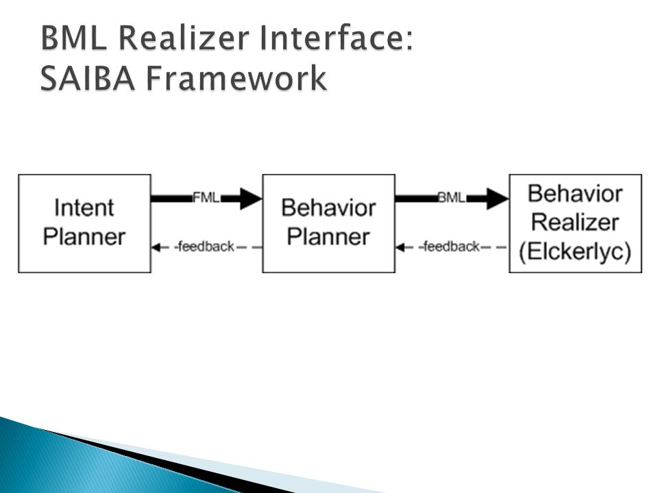  The modularity proposed by SAIBA enables the reuse of testing functionality  Designing a generic testing framework and a shared video repository helps move the standard forward  BMLRealizerTester provides a starting point for a BML compliance test suite