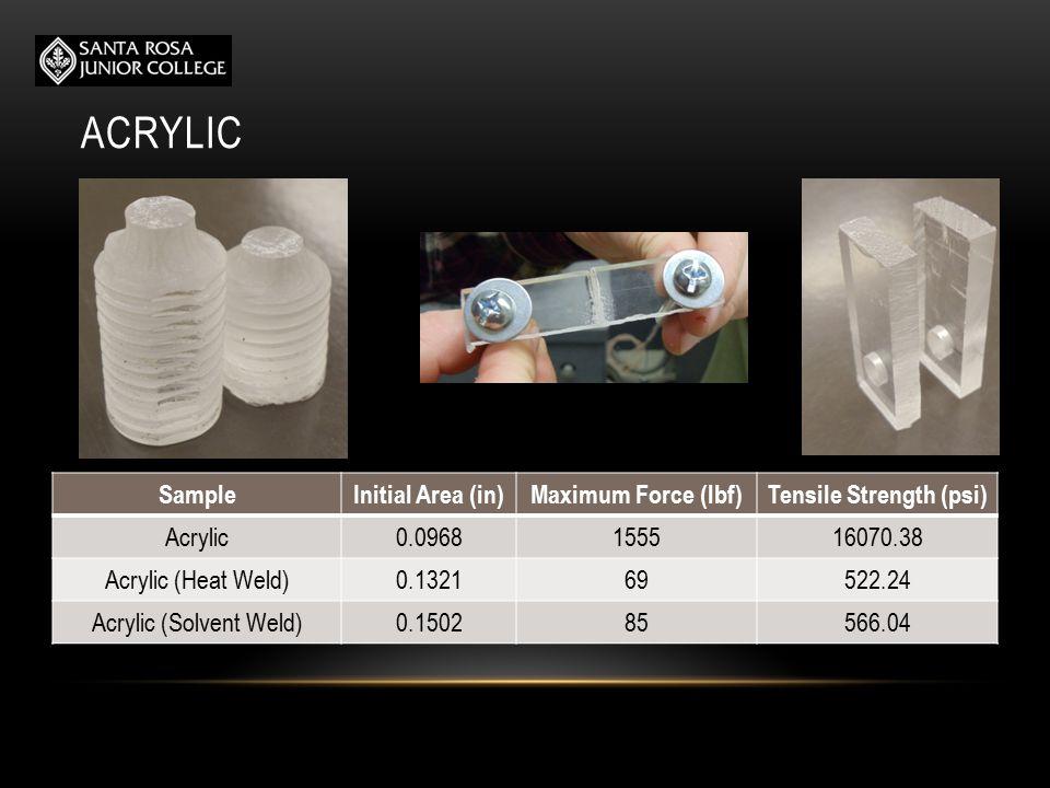 ACRYLIC SampleInitial Area (in)Maximum Force (lbf)Tensile Strength (psi) Acrylic0.0968155516070.38 Acrylic (Heat Weld)0.132169522.24 Acrylic (Solvent Weld)0.150285566.04