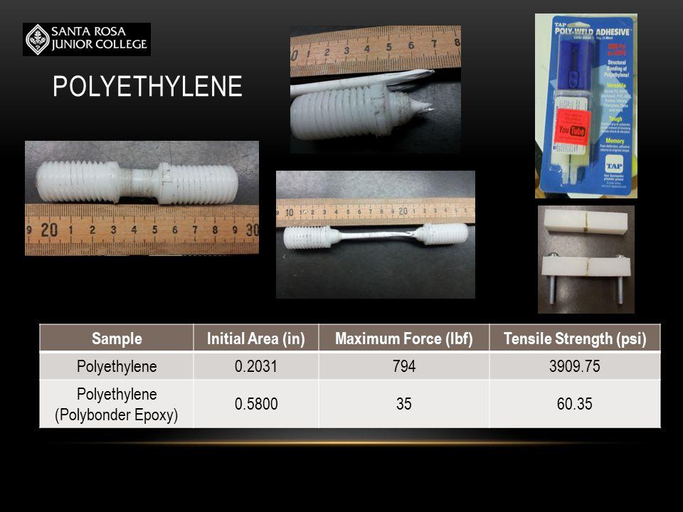 POLYETHYLENE SampleInitial Area (in)Maximum Force (lbf)Tensile Strength (psi) Polyethylene0.20317943909.75 Polyethylene (Polybonder Epoxy) 0.58003560.35