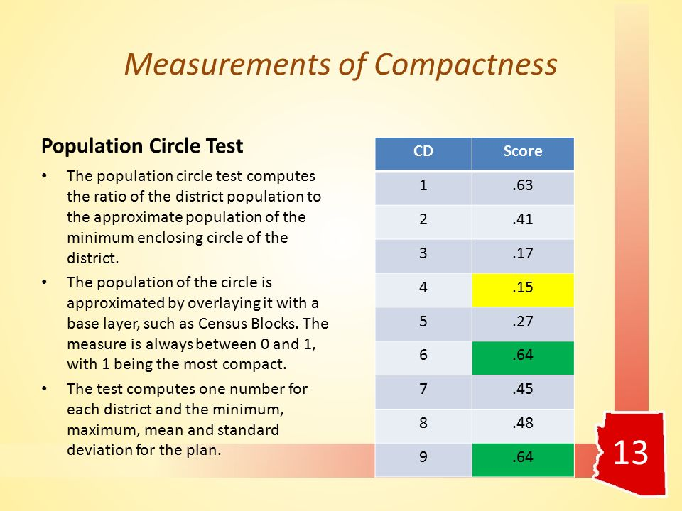 Measurements of Compactness Population Circle Test The population circle test computes the ratio of the district population to the approximate population of the minimum enclosing circle of the district.