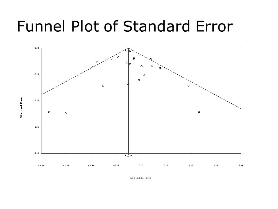 Funnel Plot of Standard Error