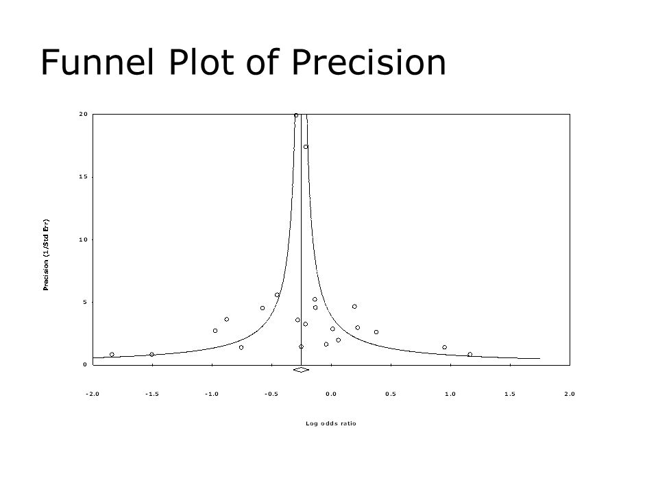 Funnel Plot of Precision