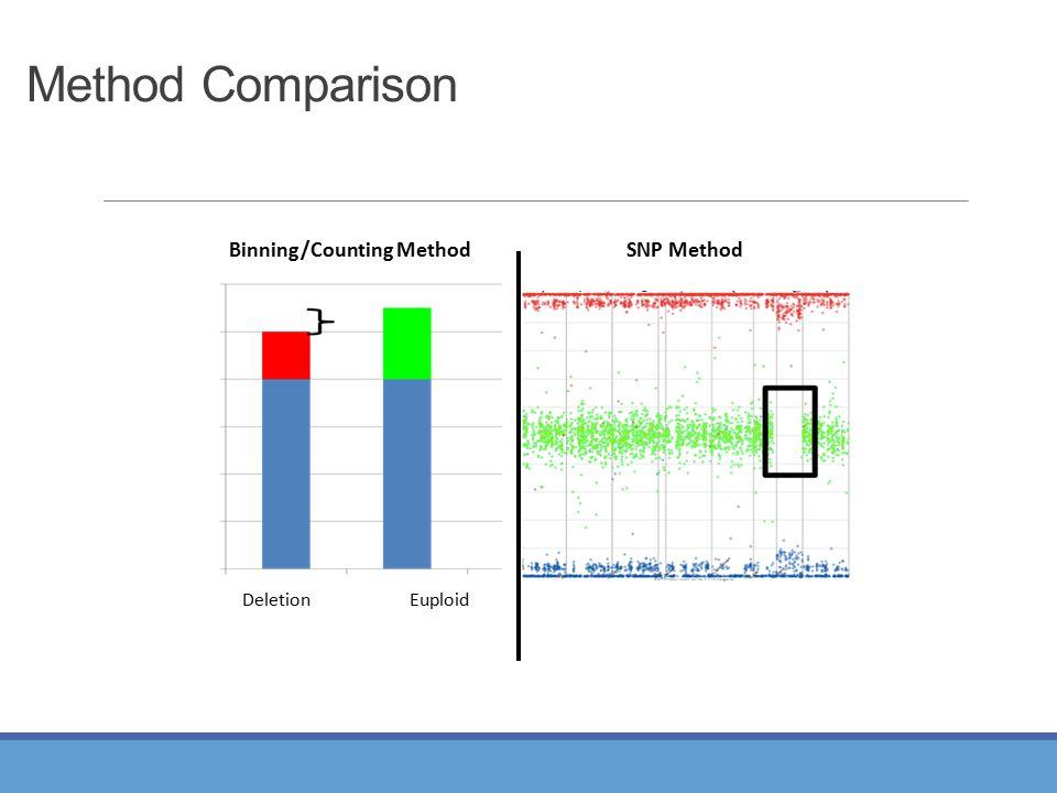 Method Comparison Deletion Euploid Binning/Counting Method SNP Method