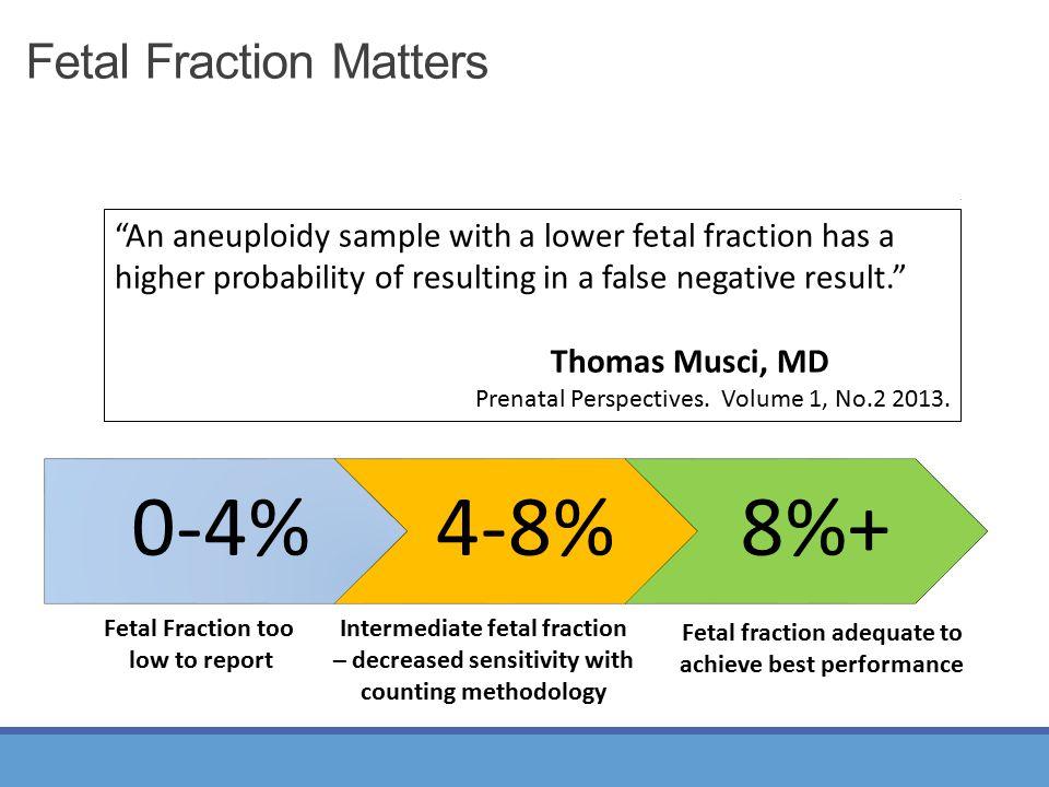 Fetal Fraction Matters 0-4%4-8%8%+ Fetal Fraction too low to report Intermediate fetal fraction – decreased sensitivity with counting methodology Feta
