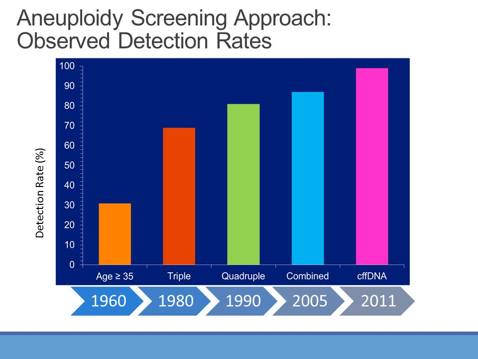 Aneuploidy Screening Approach: Observed Detection Rates Detection Rate (%)