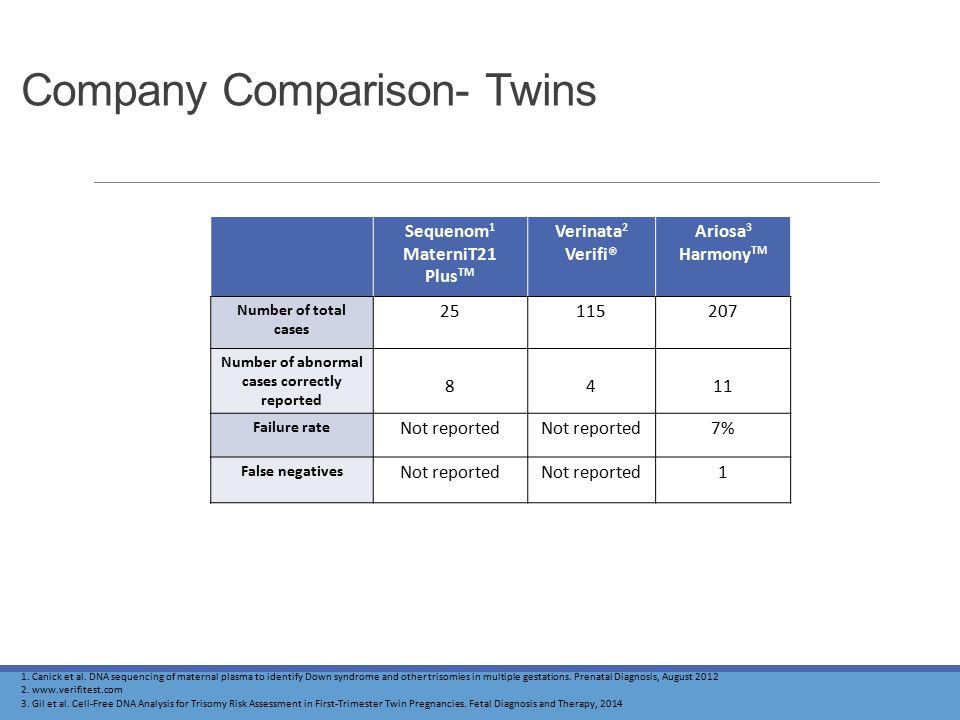 Company Comparison- Twins Sequenom 1 MaterniT21 Plus TM Verinata 2 Verifi® Ariosa 3 Harmony TM Number of total cases 25115207 Number of abnormal cases