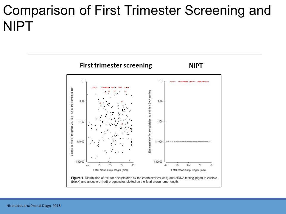 First trimester screening NIPT Comparison of First Trimester Screening and NIPT Nicolaides et al Prenat Diagn, 2013