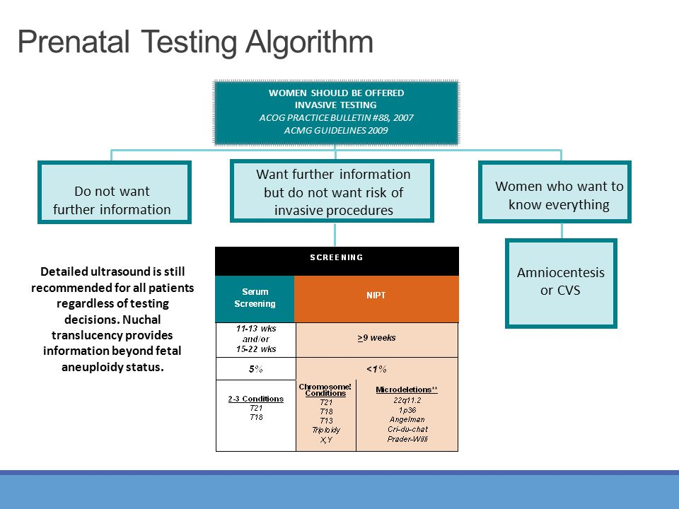 Prenatal Testing Algorithm WOMEN SHOULD BE OFFERED INVASIVE TESTING ACOG PRACTICE BULLETIN #88, 2007 ACMG GUIDELINES 2009 Do not want further informat