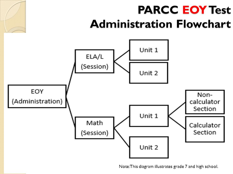 PARCC EOY Test Administration Flowchart 11 Note: This diagram illustrates grade 7 and high school.