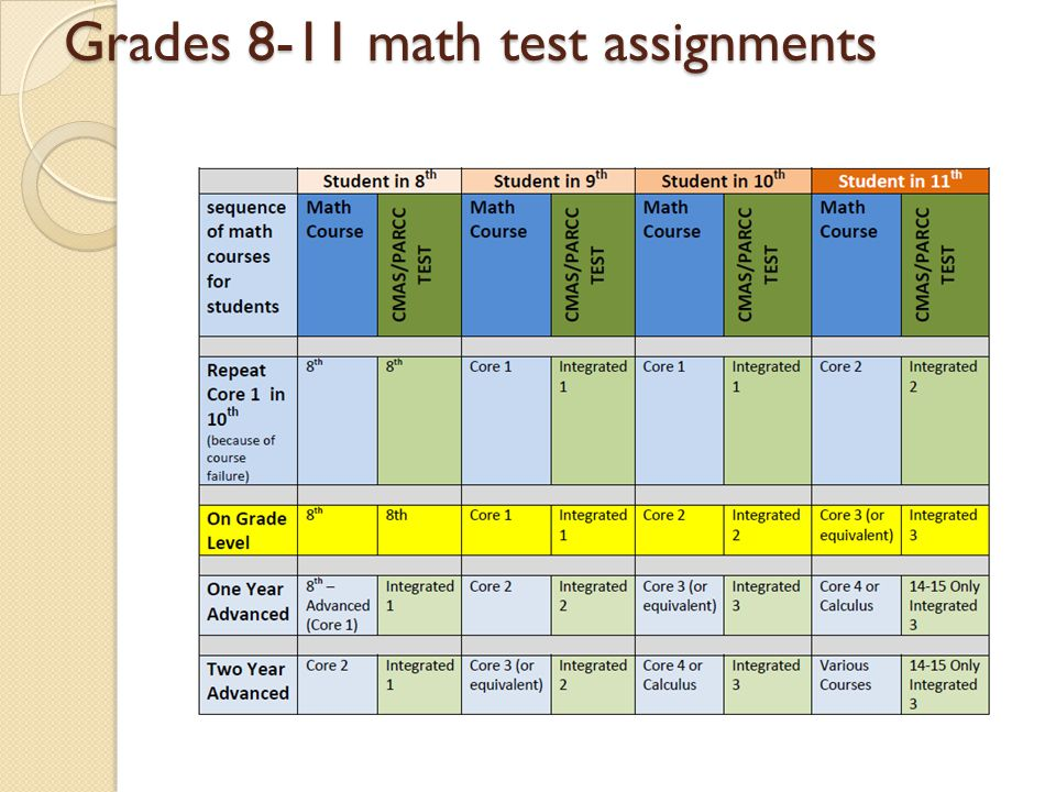 Grades 8-11 math test assignments
