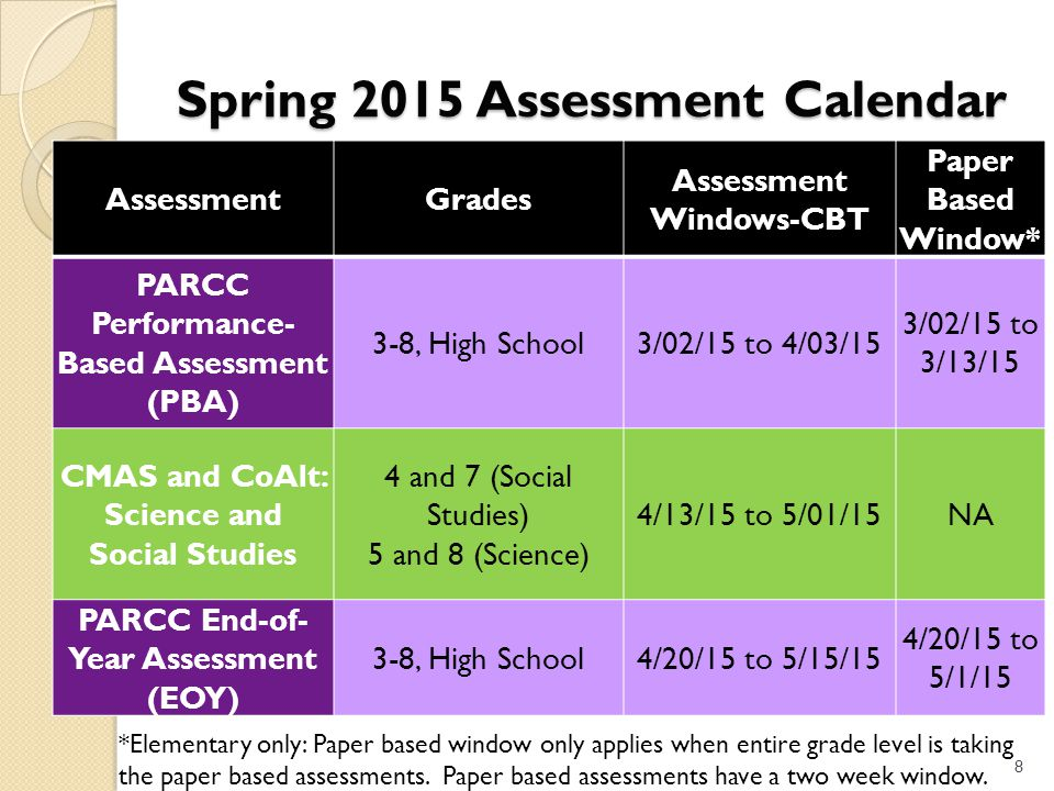 Spring 2015 Assessment Calendar AssessmentGrades Assessment Windows-CBT Paper Based Window* PARCC Performance- Based Assessment (PBA) 3-8, High School3/02/15 to 4/03/15 3/02/15 to 3/13/15 CMAS and CoAlt: Science and Social Studies 4 and 7 (Social Studies) 5 and 8 (Science) 4/13/15 to 5/01/15NA PARCC End-of- Year Assessment (EOY) 3-8, High School4/20/15 to 5/15/15 4/20/15 to 5/1/15 8 *Elementary only: Paper based window only applies when entire grade level is taking the paper based assessments.