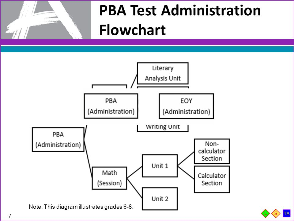 EOY Test Administration Flowchart 8 Note: This diagram illustrates grade 7 and high school.