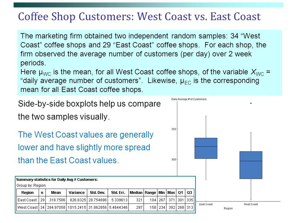 Coffee Shop Customers: West Coast vs.