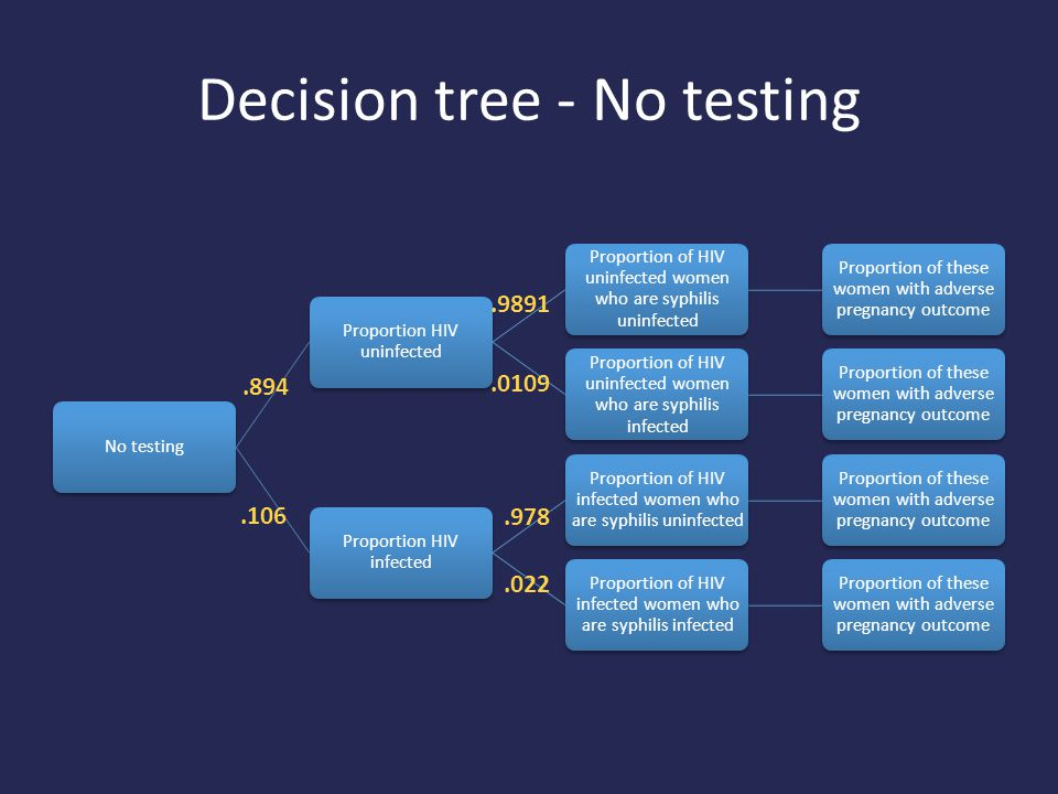 Decision tree - No testing No testing Proportion HIV uninfected Proportion of HIV uninfected women who are syphilis uninfected Proportion of these women with adverse pregnancy outcome Proportion of HIV uninfected women who are syphilis infected Proportion of these women with adverse pregnancy outcome Proportion HIV infected Proportion of HIV infected women who are syphilis uninfected Proportion of these women with adverse pregnancy outcome Proportion of HIV infected women who are syphilis infected Proportion of these women with adverse pregnancy outcome.106.9891.0109.894.978.022