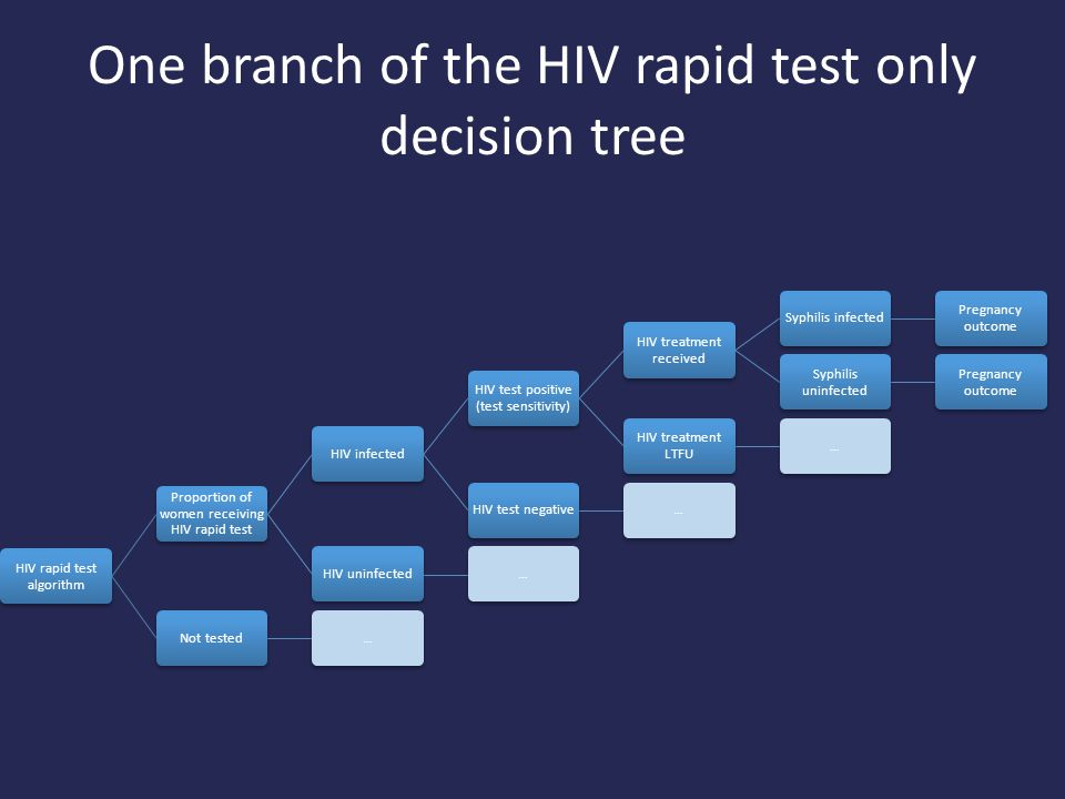 One branch of the HIV rapid test only decision tree HIV rapid test algorithm Proportion of women receiving HIV rapid test HIV infected HIV test positive (test sensitivity) HIV treatment received Syphilis infected Pregnancy outcome Syphilis uninfected Pregnancy outcome HIV treatment LTFU …HIV test negative…HIV uninfected…Not tested…