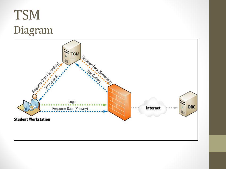 TSM Diagram