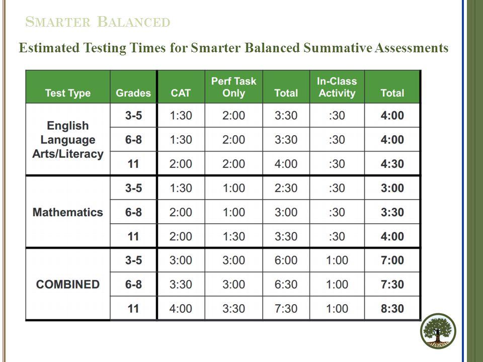 Estimated Testing Times for Smarter Balanced Summative Assessments S MARTER B ALANCED